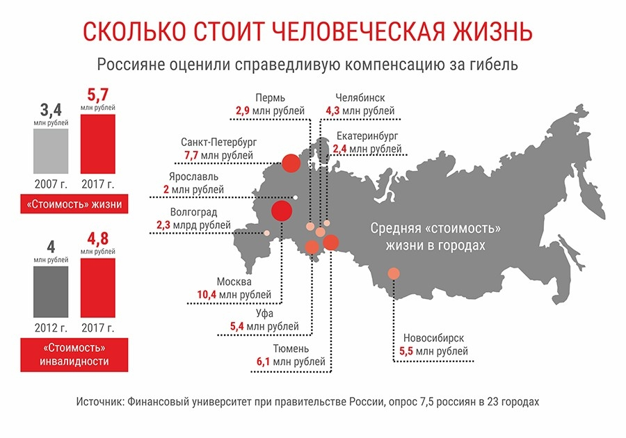 Опрошенные Сбербанком россияне оценили свою жизнь в 5,8 млн р.Справедливую и достаточную сумму для страхования жизни россияне оценили в среднем в 5,8 млн р. В региональном разрезе самая высокая оценка «стоимости жизни» — в Москве, Санкт-Петербурге и Владивостоке.Об этом свидетельствует исследование, проведенное СК «Сбербанк страхование жизни», дочерней компанией Сбербанка. Средний размер страховой суммы сильно отличается в разных социально-демографических группах и напрямую зависит от материального положения. Наименее состоятельные люди, которым, по их оценке, «денег хватает только на питание», считают достаточной страховую сумму 2,4 млн р., а состоятельные россияне, «способные купить все, что считают нужным», — 13,3 млн р.С возрастом оценка достаточной суммы для страхования жизни снижается: для молодых людей в возрасте 18–30 лет она составляет 6,9 млн р., а для людей старше 60 лет — 4,5 млн р. Меняется оценка «стоимости жизни» также в зависимости от образования и гендерных различий. Если для россиян с незаконченным высшим образованием достаточная страховая сумма — 4,5 млн р., то для респондентов с высшим и послевузовским образованием — 6,9 млн р. У мужчин справедливая страховая сумма составляет 6,8 млн р., у женщин — 4,6 млн р.Таким образом, выше всего достаточную сумму для страхования жизни оценивают представители наиболее состоятельной группы населения (13,3 млн р.), молодые люди в возрасте до 30 лет и обладатели высшего и послевузовского образования (по 6,9 млн р.). В региональном разрезе самая высокая оценка — в Москве (8 млн р.), Санкт-Петербурге (7,2 млн р.) и Владивостоке (7 млн р.), сообщает страховщик.http://www.asn-news.ru/news/71777#ixzz63BtNiDVk